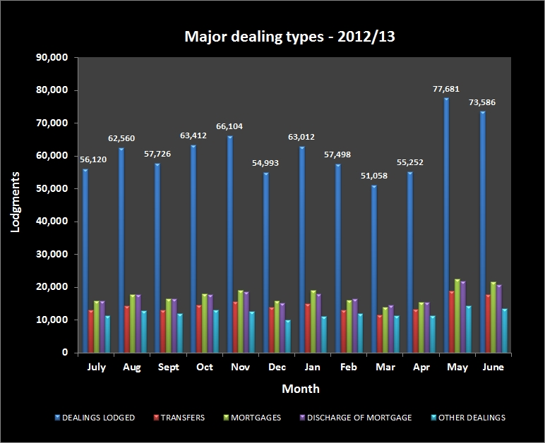 Major dealing types lodged per month 2012-2013