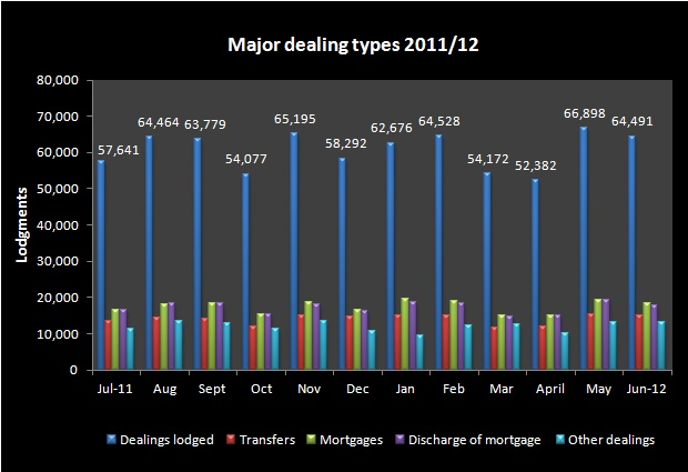 Major dealing types July 2011-12