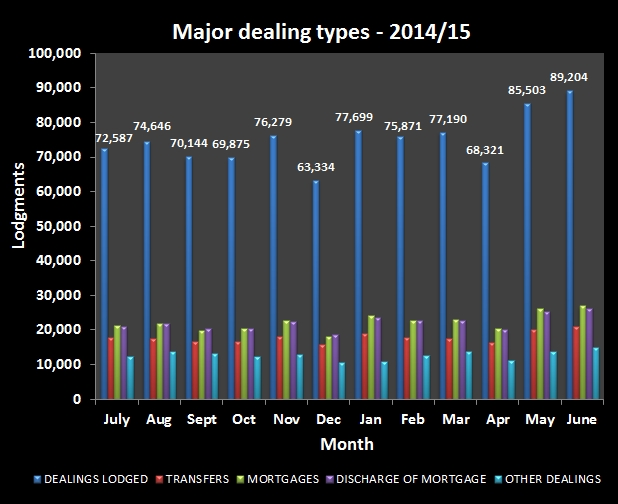 Major dealing types July 2014