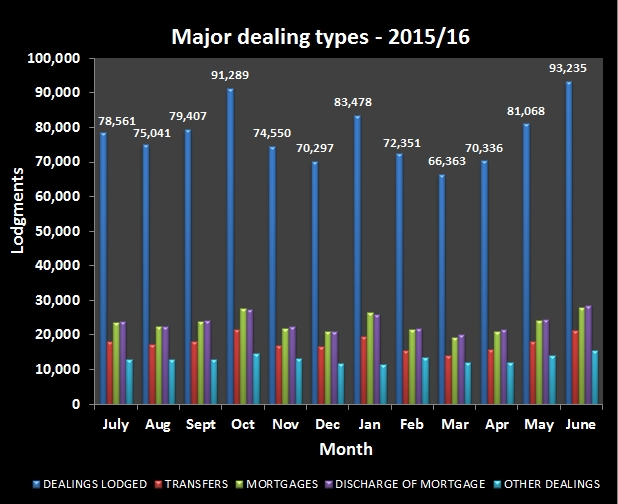 Major_dealing_types_2015-16_latest