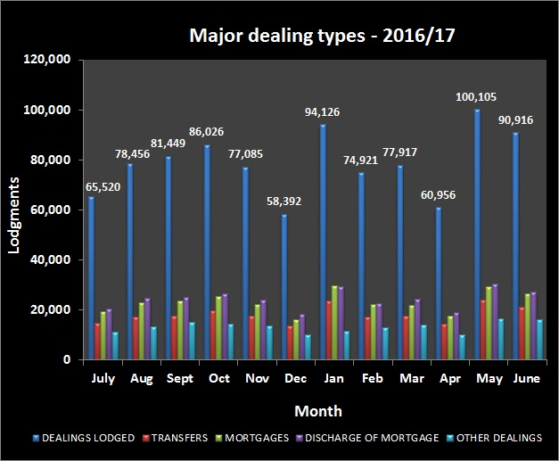Major_dealing_types_2016-17_latest